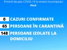 Informare privind situația COVID-19 la nivelul municipiului Aiud la data de 01.04.2020: