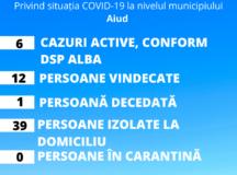 Coronavirus-situatia la zi in Aiud