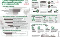 STUDIU ADAMA: FRICILE ȘI COMPORTAMENTELE ALIMENTARE ALE ROMÂNILOR ÎN VREMEA PANDEMIEI