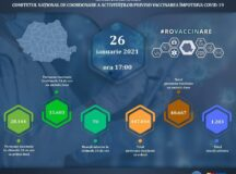 Ne apropiem de 500.000 de români vaccinați anti-COVID