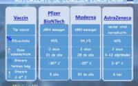 Diferențe și asemănări între cele 3 vaccinuri anti-COVID folosite în România