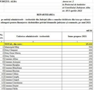 COMUNICAT: Alba Iulia a primit, pentru 2021, de la Consiliul Județean jumătate din bugetul primit în  2020